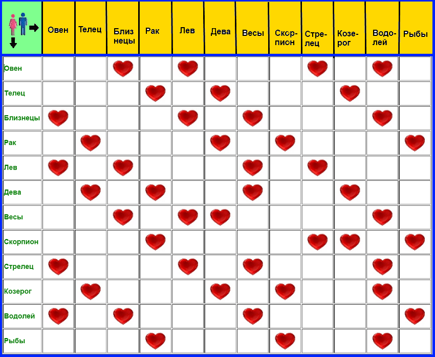 Любовная совместимость знаков зодиака по месяцам и числам рождения, в зависимости от стихии и нумерологии основана исключительно на статистике и наблюдениях астрологов за взаимоотношениями разных пар.