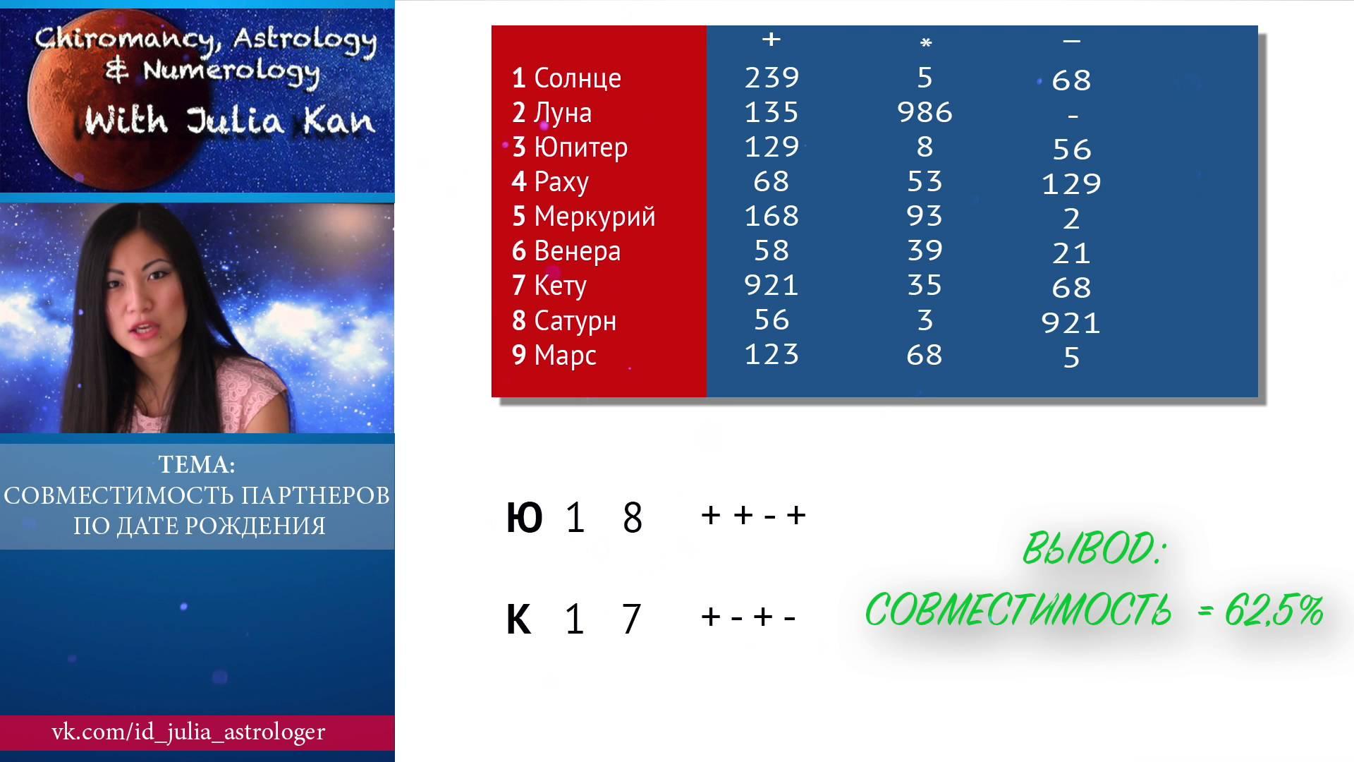 Число 20: значение и определение в нумерологии
