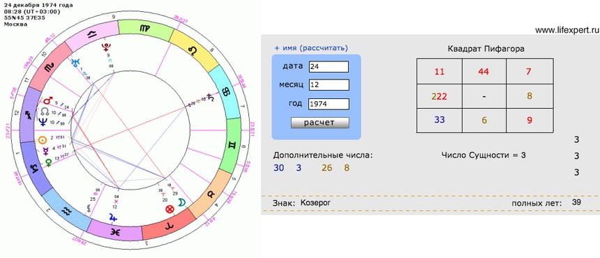 Обучаюсь астрологии в одной из известных школ, еще до начала обучения с интересом читала ваш сайт.