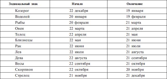 Зна́ки зодиа́ка — 12 секторов по 30°, на которые в астрологии разделён зодиакальный пояс, каждому из этих участков приписываются определённые метафизические свойства, играющие роль при анализе гороскопов.