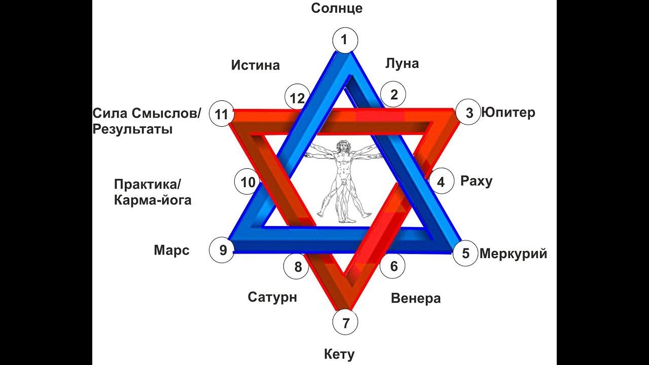 Ведическая нумерология: как рассчитать свои числа